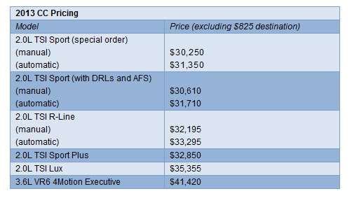2013 Volkswagen CC R-Line Price